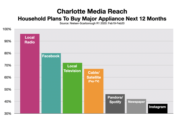 Advertise In Charlotte: Appliance Stores