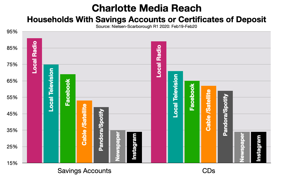 Advertising In Charlotte: Banks & Credit Unions