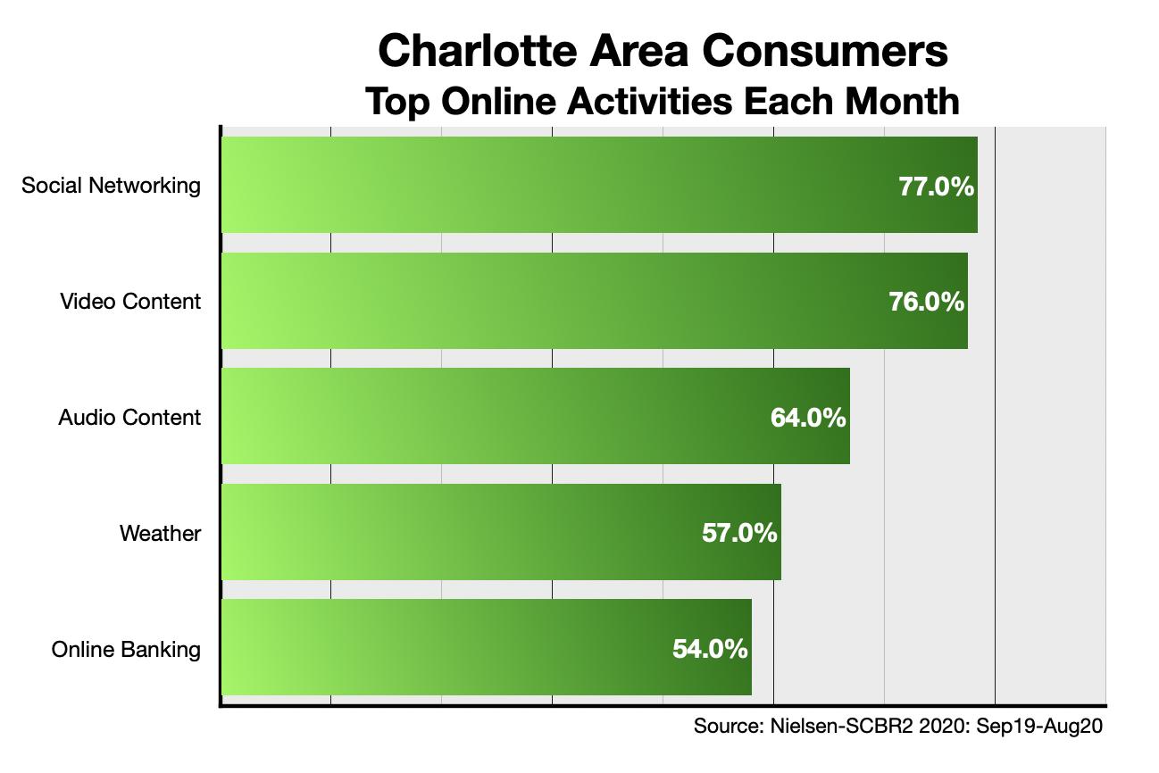 Advertise Online In Charlotte: Website Activity