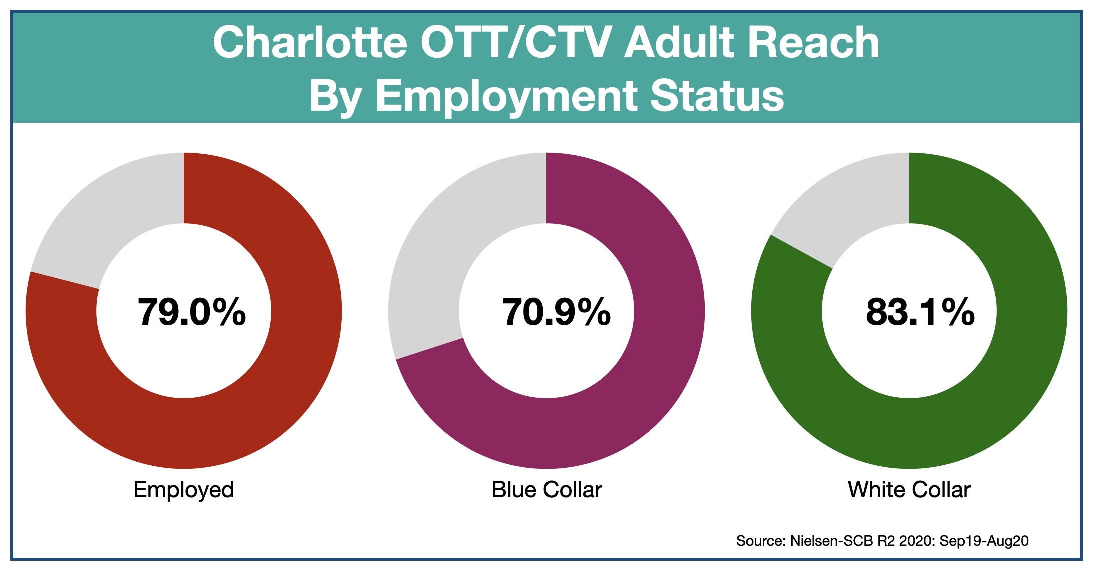 Advertise in Charlotte: OTT & CTV Employment