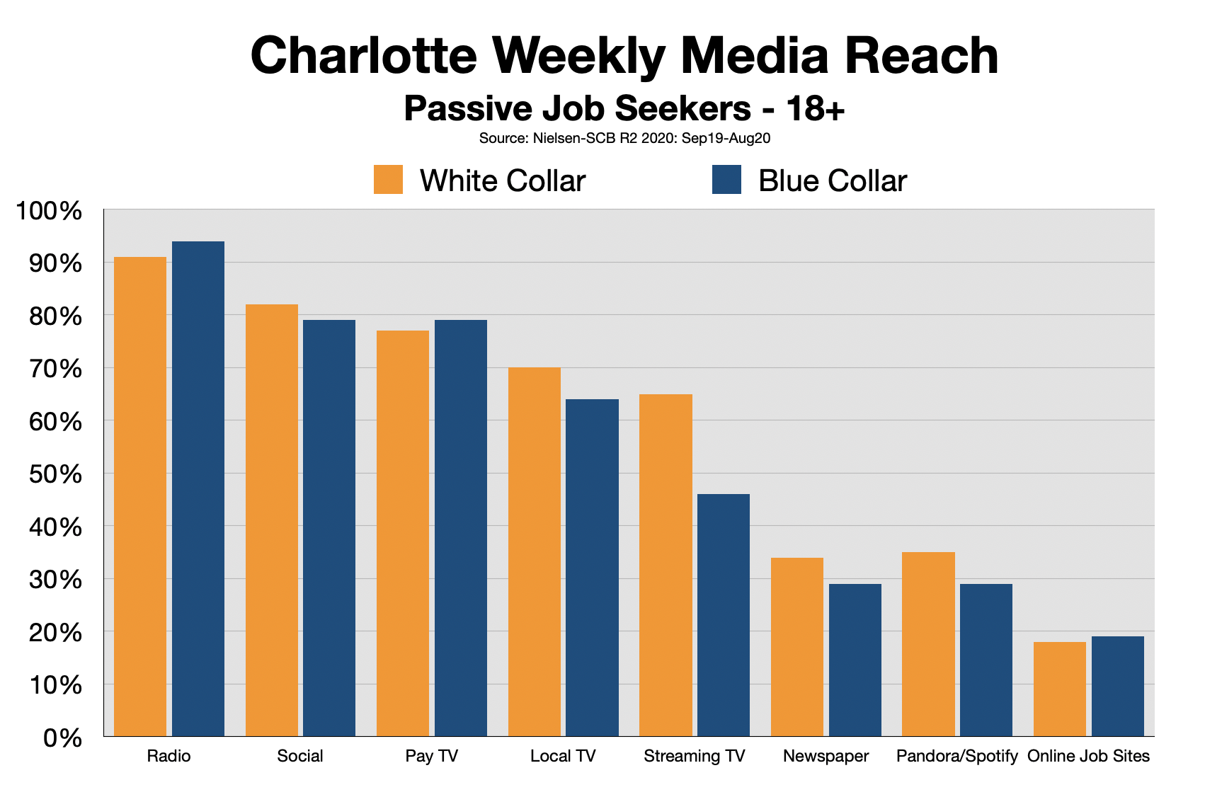 Advertise In Charlotte: Recruitment and Employment