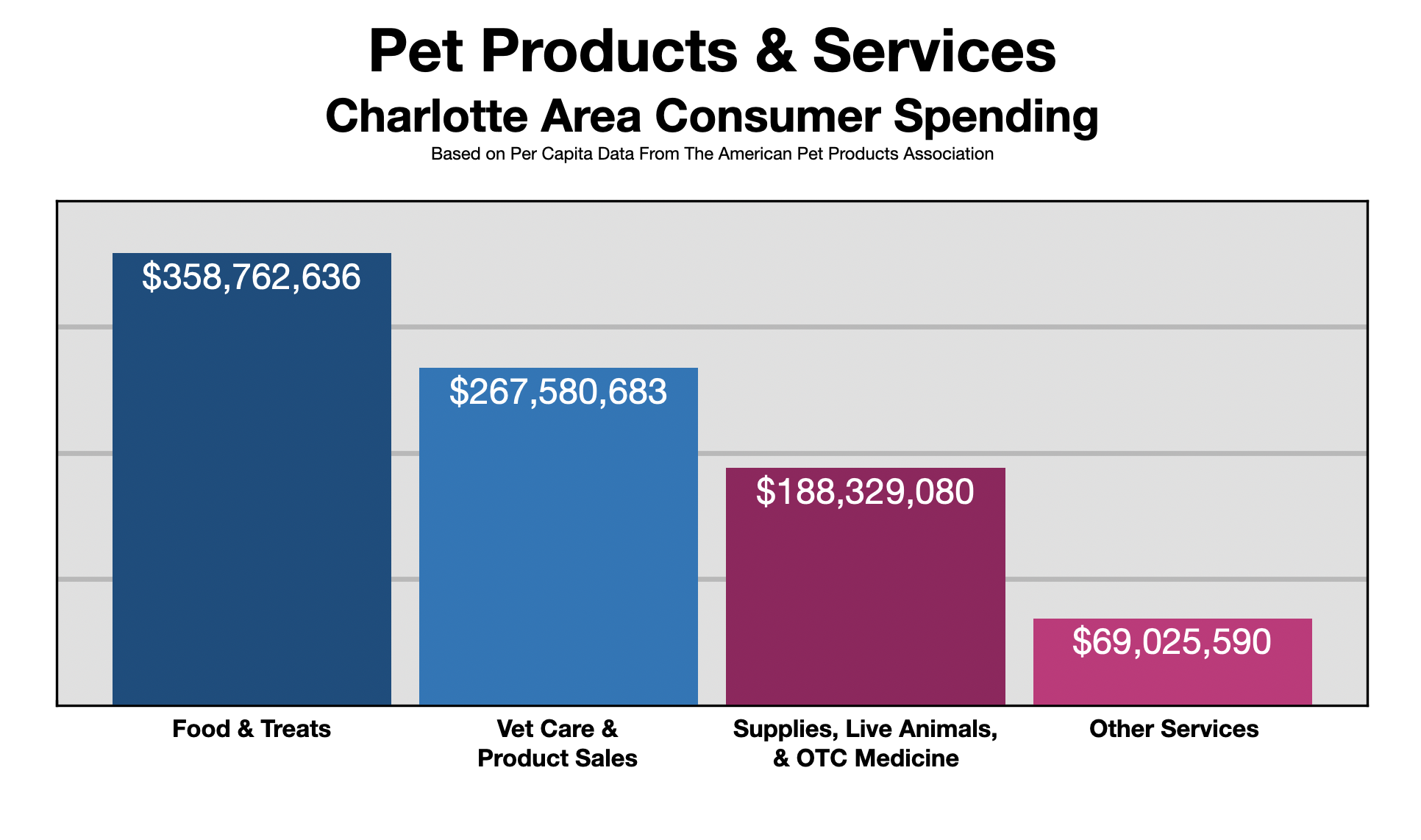 Advertise In Charlotte: Pet Owners