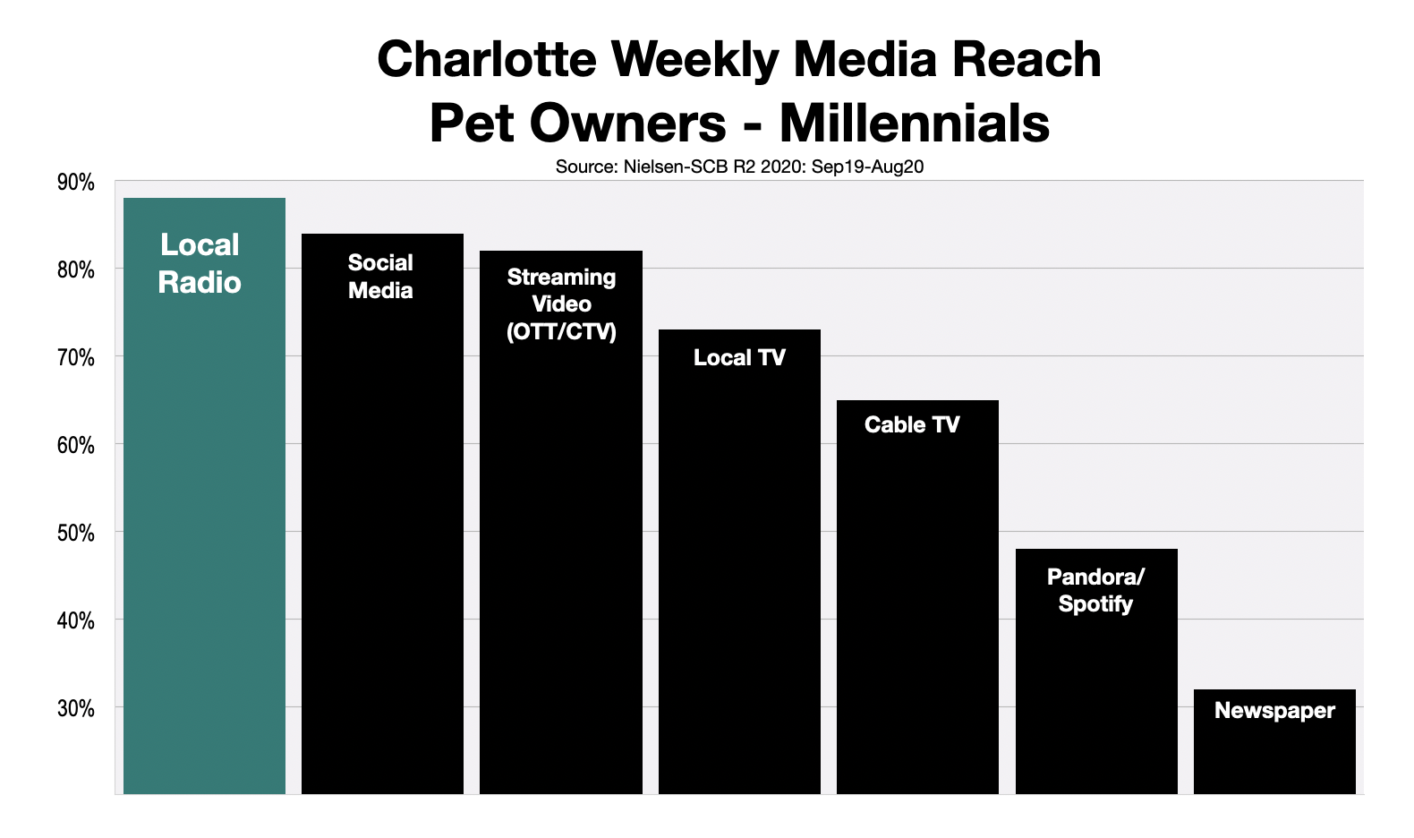 Advertise To Millennials In Charlotte: Pet Owners