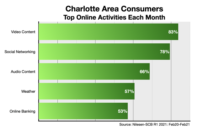 How Charlotte Consumers Use The Internet