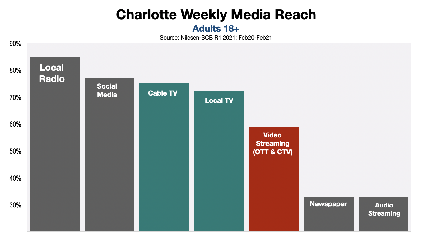 Advertising In Charlotte: Streaming Video vs. Linear TV