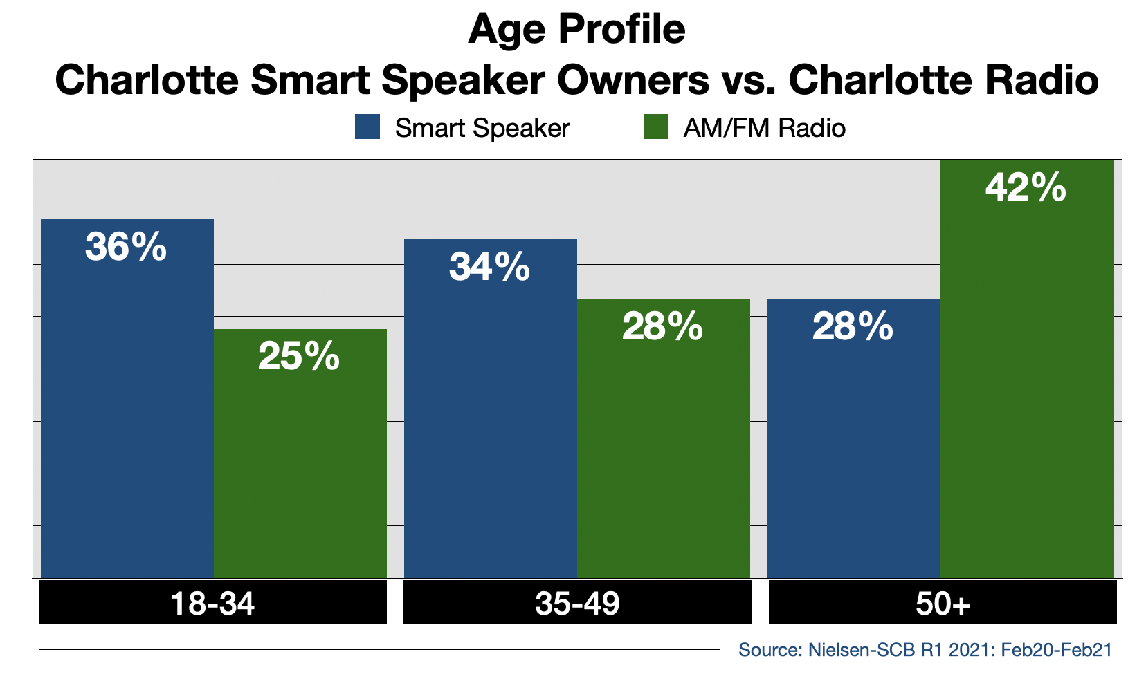 Screen Shot Radio Advertising In Charlotte Smart Speaker Usage By Age-09-28 at 11.17.07 AM