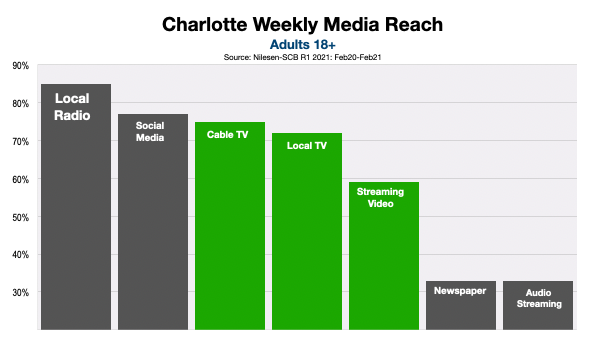 Television Advertising In Charlotte Devices